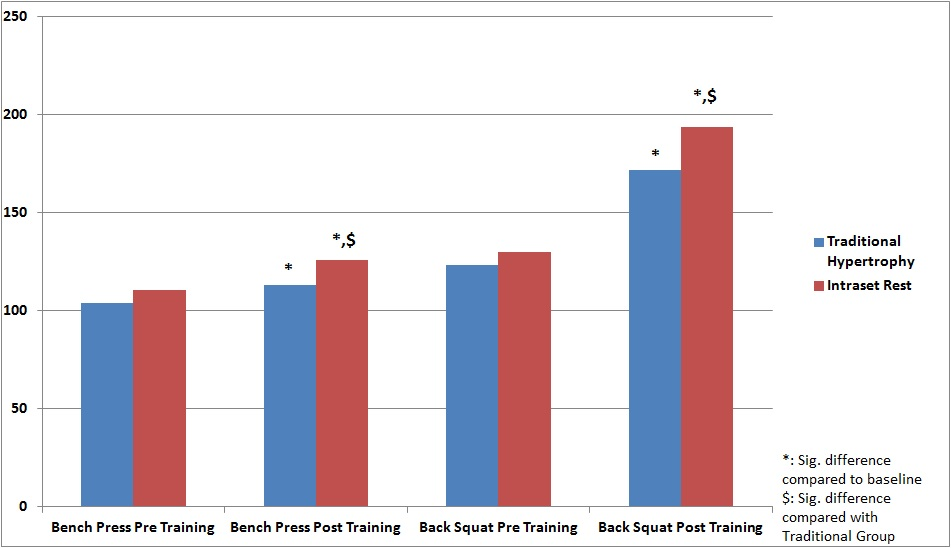 Bench Press and back squat 1 RM