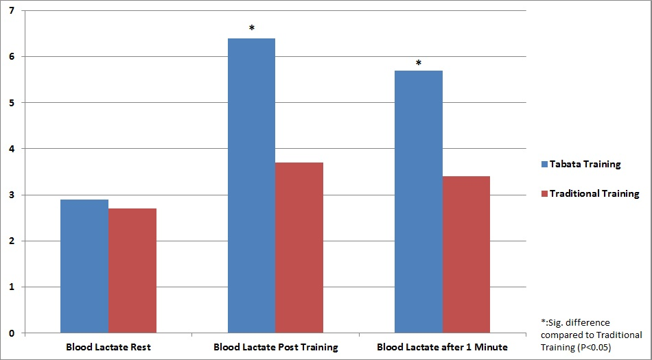 Kettlebell swings vs traditional effect on blood lactate