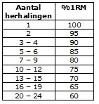 1RM Table