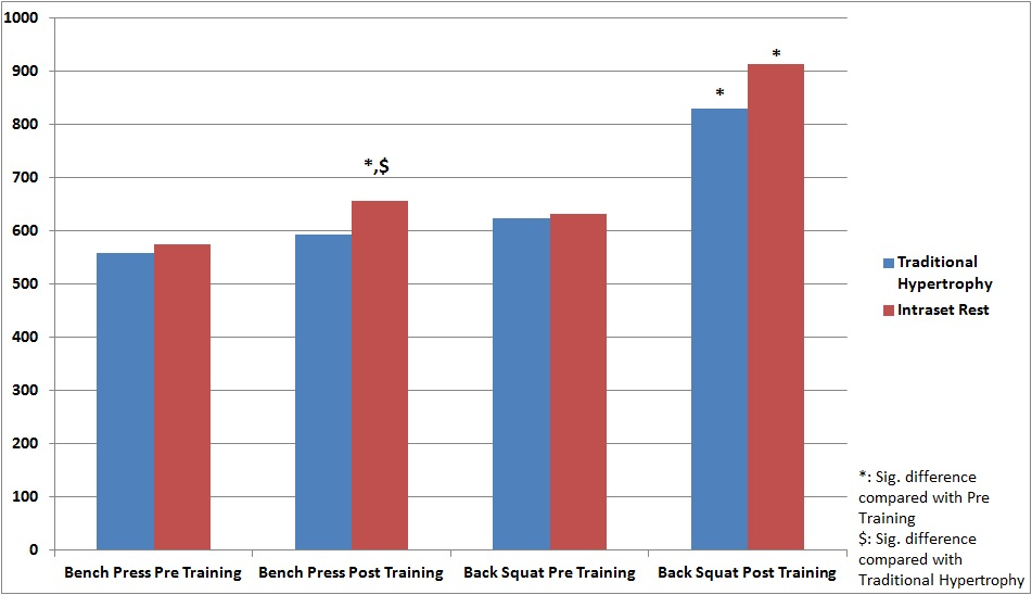 Bench press and back squat power