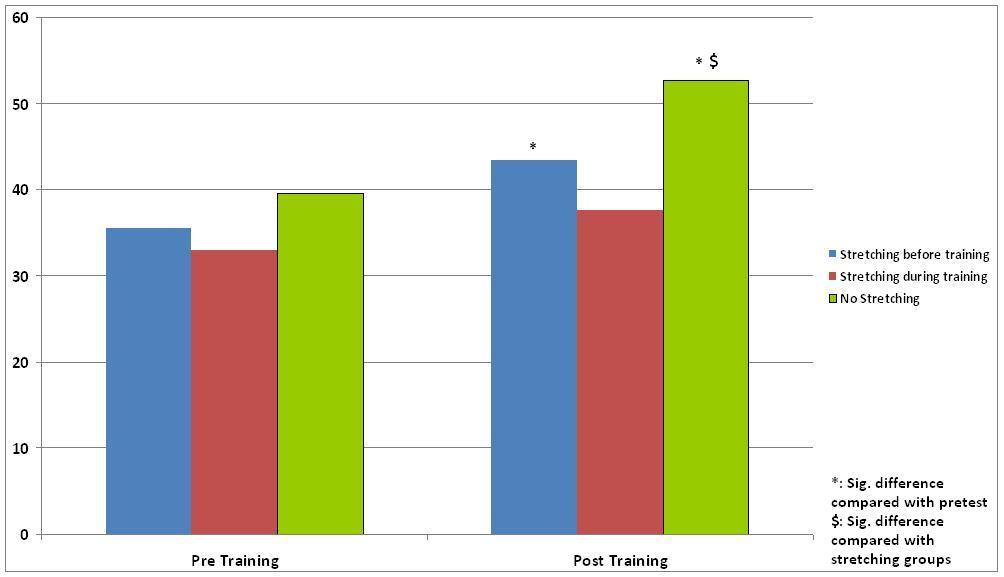8RM Leg Extension performance