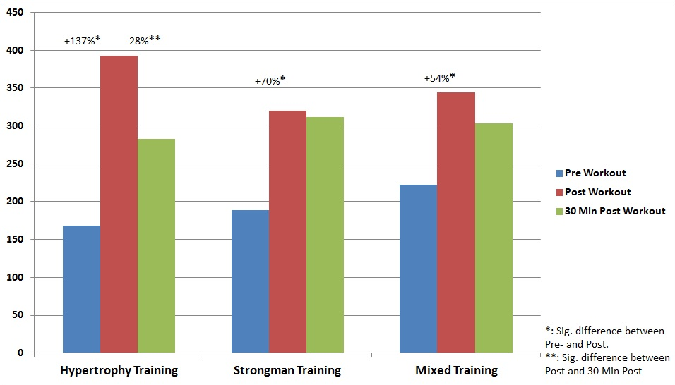 Testosterone levels after different training forms