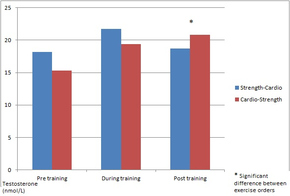 Effects of training order on testosterone production