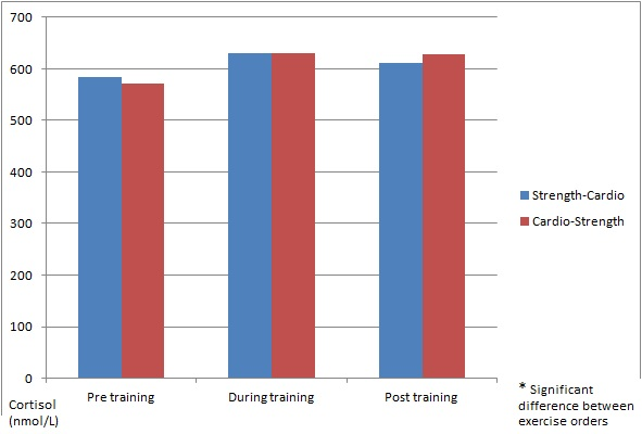 Effects of training order on cortisol production