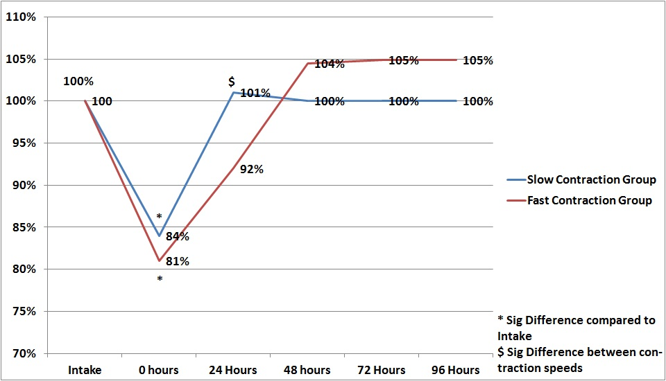 Influence of Strength training movement speed on recovery
