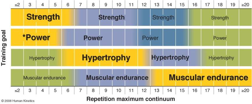 Training goals repetition continuum