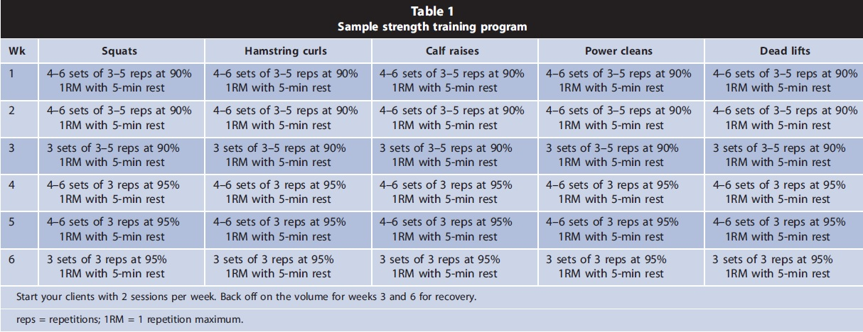 Improving Running Economy Strength Training Program