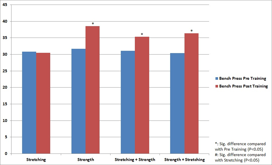 Effects of Stretching on Bench Press Strength