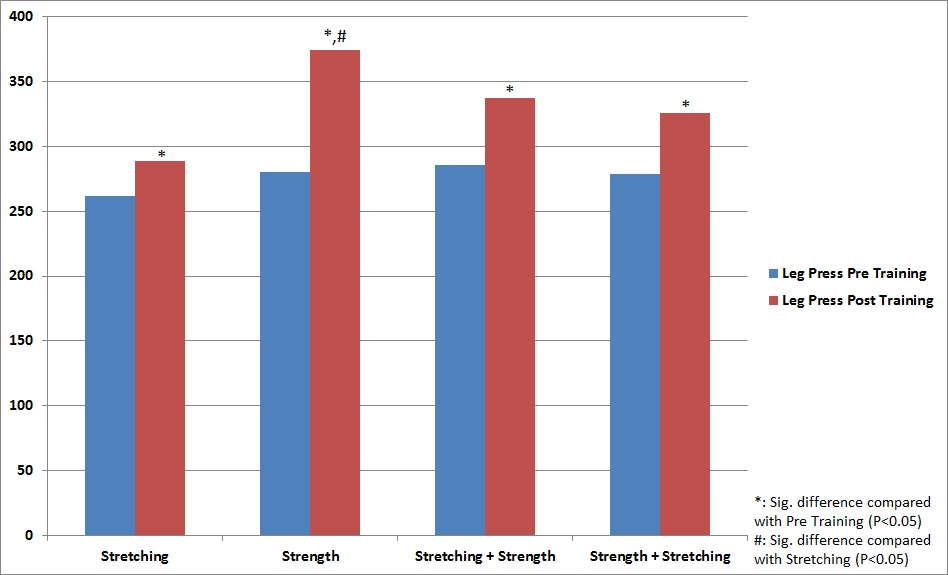 Effects of Stretching on Leg Press Strength