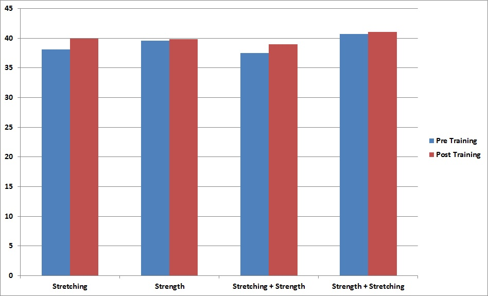 Effects of Strength Training on Flexibility